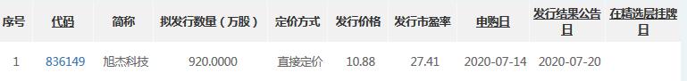旭杰科技精选层公开发行价格出炉,发行价为10.88元/股,对应市盈率为27.41倍