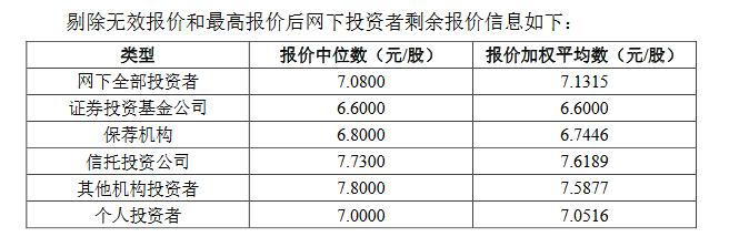 恒拓开源精选层发行价出炉,为7.03元/股,股票将于7月13日申购