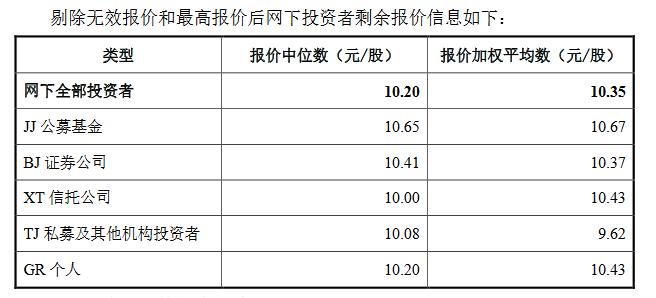 三友科技精选层发行价敲定:9.98元/股,对应市盈率为18.85倍