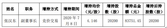 ST安凯股东张汉东增持2.02万股