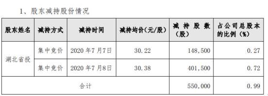 理工光科股东减持公司股份55万股 套现约1670.9万元