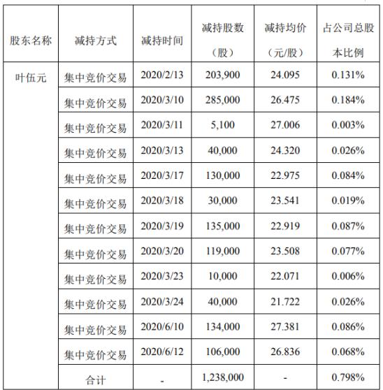 激智科技股东叶伍元减持公司股份123.8万股 套现约3277.61万元