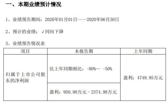 三六五网2020年半年度预计盈利950万元–2374.98万元,同比下降50%-80%