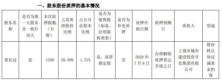 闽发铝业股东黄长远质押公司股份1200万股