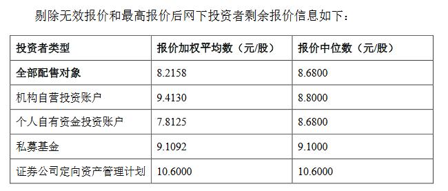 大唐药业精选层发行价敲定:8.19元/股,对应市盈率为22.40倍