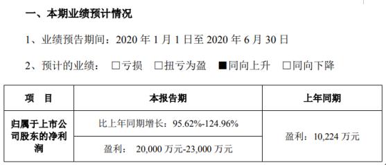 德赛西威2020年半年度预计盈利2亿元-2.3亿元,同比增长95.62%-124.96%