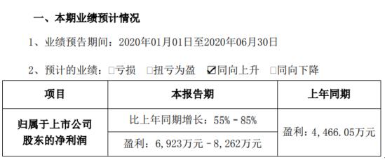 硅宝科技2020年半年度预计盈利6923万元–8262万元,同比增长55%–85%