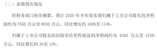 永吉股份预计2020年半年度净利润约为7550万元至8050万元,同比增长约100%至114%