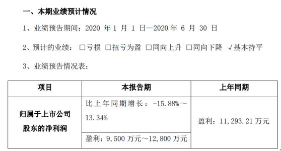 中来股份2020年半年度预计盈利9500万元-1.28亿元,较上年同期基本持平