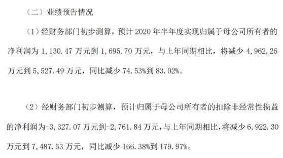 光峰科技预计2020年半年度实现净利润为1130.47万元到1695.70万元,同比减少74.53%到83.02%