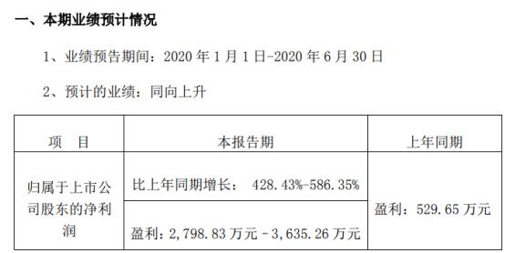 丝路视觉2020年半年度预计盈利2798.83万元–3635.26万元,同比增长428.43%-586.35%