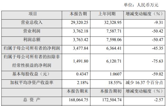 乐鑫科技2020年半年度营业总收入为2.93亿元,比上年同期下滑9.31%