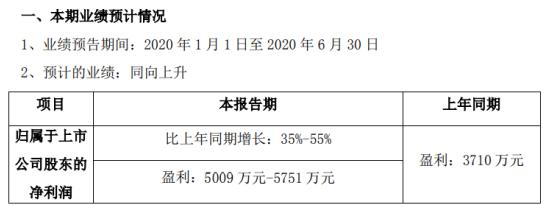 晨化股份2020年半年度预计盈利5009万元-5751万元,同比增长35%-55%