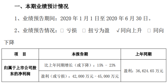 拉卡拉2020年半年度预计盈利4.2亿元–4.5亿元,同比增长15%-23%