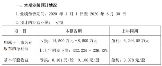 凯撒旅业2020年半年度预计亏损8500万元-1.45亿元,较上年同期由盈转亏