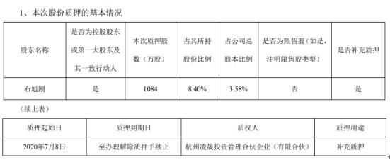 中威电子股东石旭刚质押股份1084万股,用于补充质押