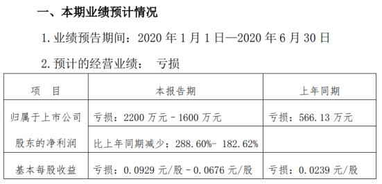 西安旅游2020年上半年预计亏损22