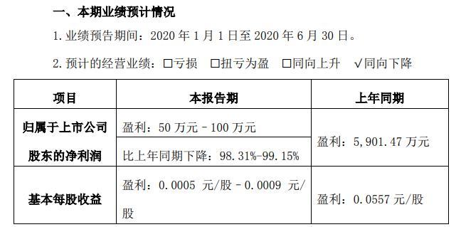 顺灏股份2020年上半年净利润为50万元至100万元,比上年同期下降98.31%至99.15%