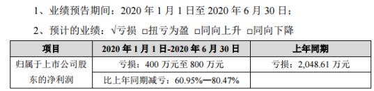 达意隆2020年上半年预计亏损400