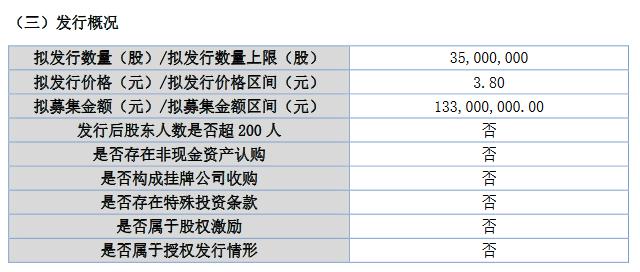 吉林碳谷募资.png