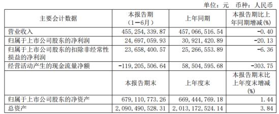 哈空调2020年上半年净利2469.71