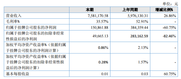 辽宁中科2020年上半年净利15.09
