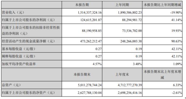 钱江摩托2020年上半年净利1.25亿增长41.14%大排量摩托销售增长
