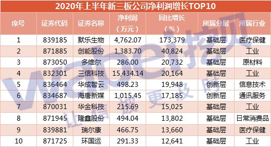 增长top10.png