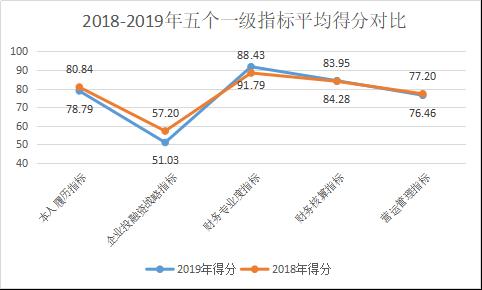 定版——2019年上市公司CFO客观评价出炉:平均薪酬71万元 80后正成为中坚力量904.png