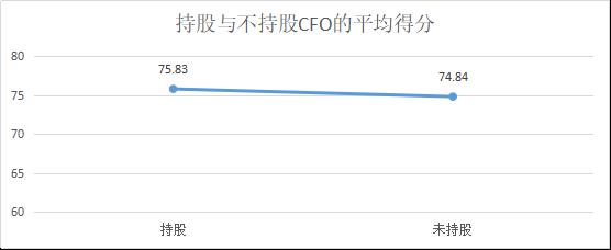 定版——2019年上市公司CFO客观评价出炉:平均薪酬71万元 80后正成为中坚力量1505.png