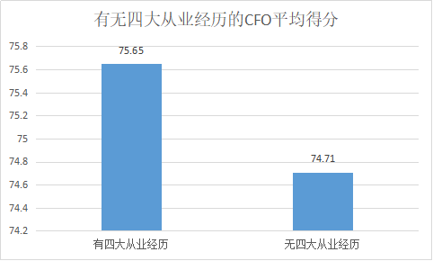 定版——2019年上市公司CFO客观评价出炉:平均薪酬71万元 80后正成为中坚力量1894.png
