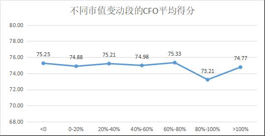 定版——2019年上市公司CFO客观评价出炉:平均薪酬71万元 80后正成为中坚力量2378.png