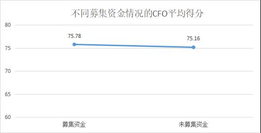 定版——2019年上市公司CFO客观评价出炉:平均薪酬71万元 80后正成为中坚力量2631.png