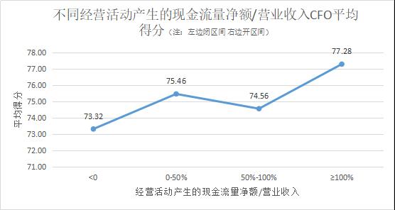 定版——2019年上市公司CFO客观评价出炉:平均薪酬71万元 80后正成为中坚力量3129.png