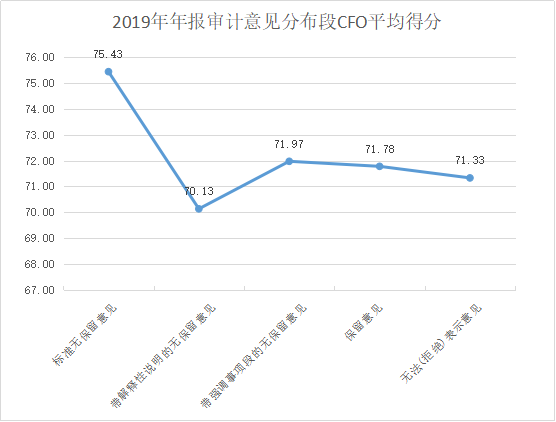 定版——2019年上市公司CFO客观评价出炉:平均薪酬71万元 80后正成为中坚力量3232.png