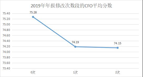 定版——2019年上市公司CFO客观评价出炉:平均薪酬71万元 80后正成为中坚力量3301.png