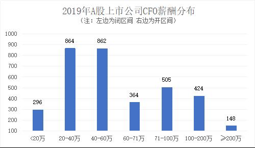 定版——2019年上市公司CFO客观评价出炉:平均薪酬71万元 80后正成为中坚力量3708.png