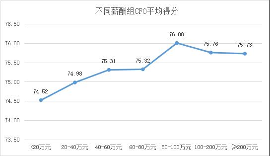 定版——2019年上市公司CFO客观评价出炉:平均薪酬71万元 80后正成为中坚力量3806.png