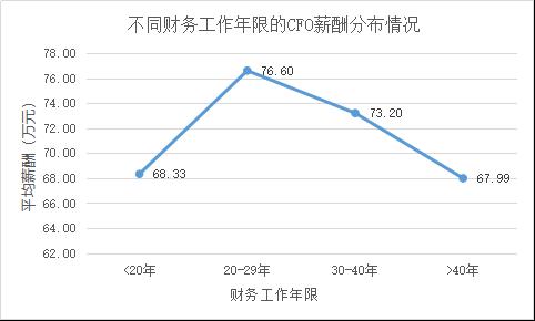 定版——2019年上市公司CFO客观评价出炉:平均薪酬71万元 80后正成为中坚力量3994.png