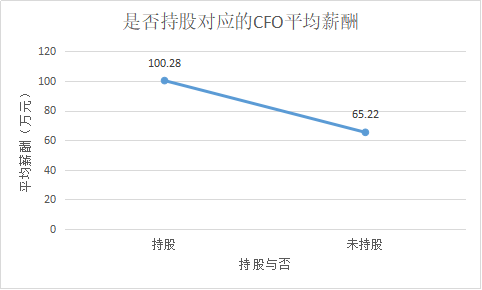 定版——2019年上市公司CFO客观评价出炉:平均薪酬71万元 80后正成为中坚力量4117.png