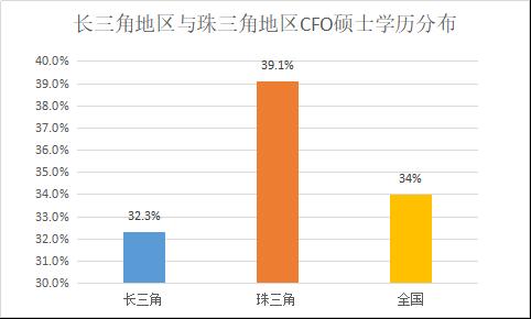 定版——2019年上市公司CFO客观评价出炉:平均薪酬71万元 80后正成为中坚力量4414.png