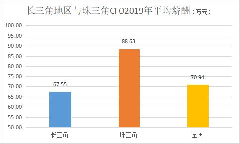 定版——2019年上市公司CFO客观评价出炉:平均薪酬71万元 80后正成为中坚力量4603.png