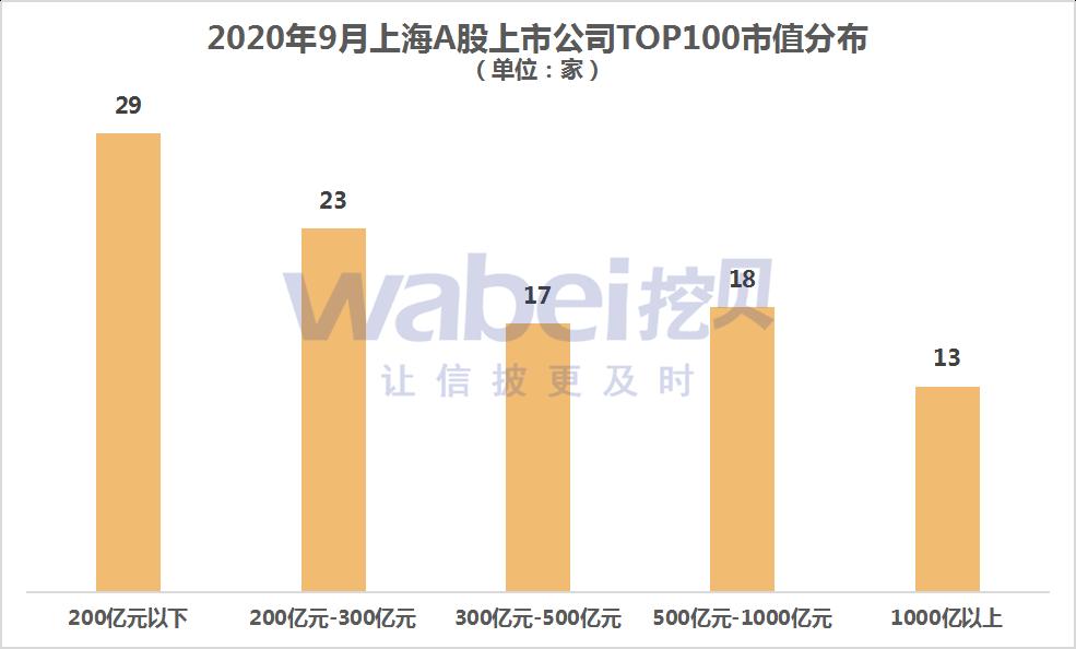 上海A股市值分布.png