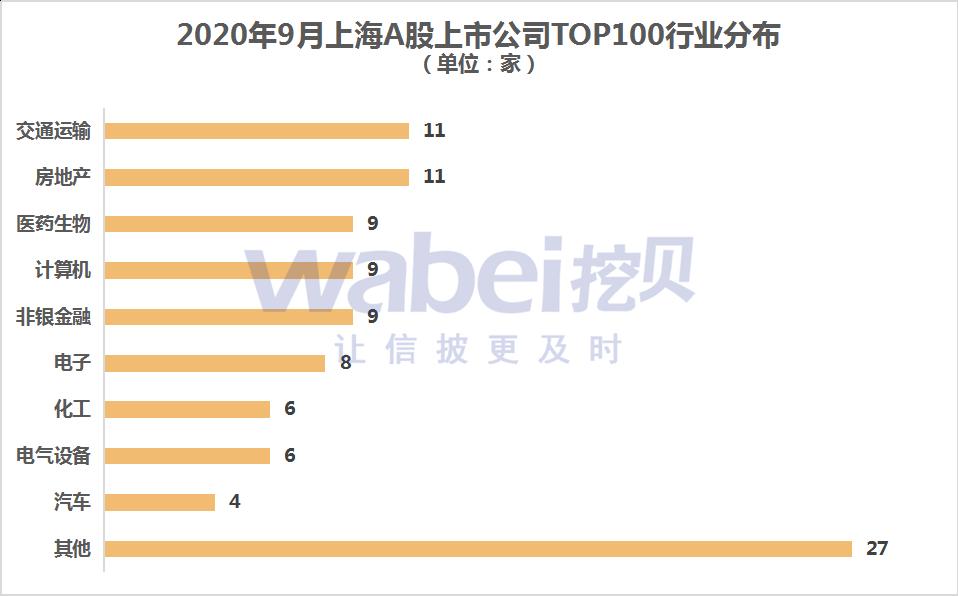上海A股行業分布.png
