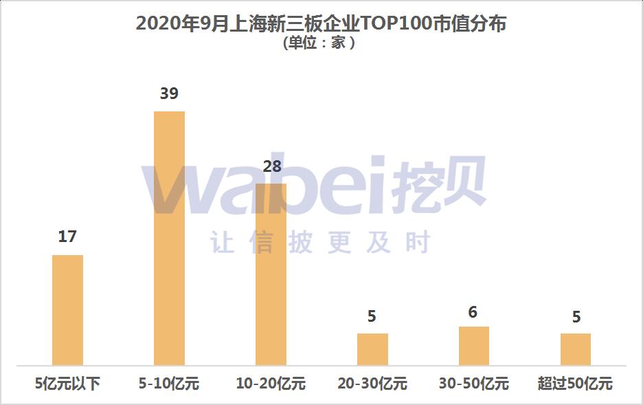 新三板上海市值分布.png