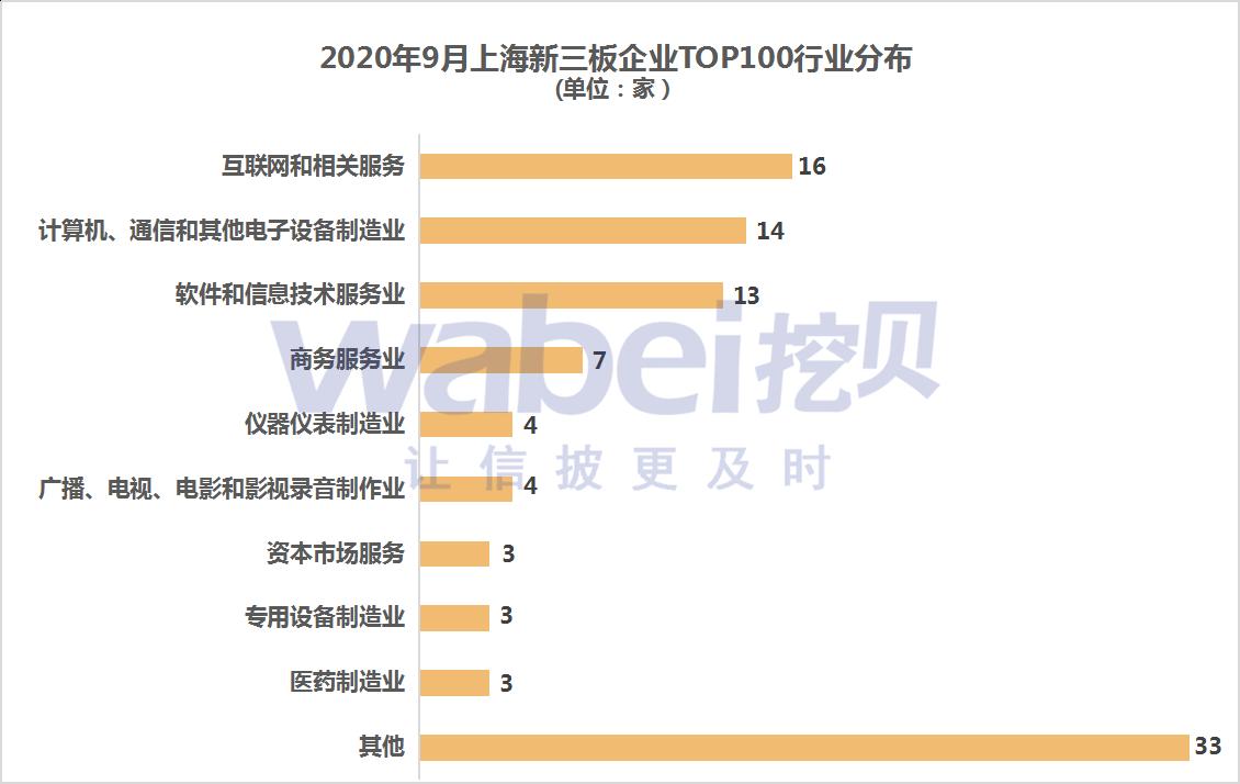 新三板上海行業分布.png