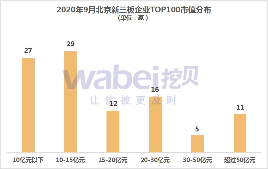 北京新三板市值分布.png