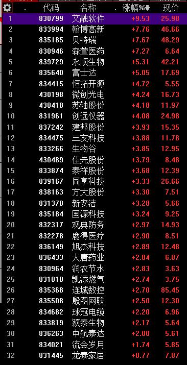 精选层制度正在与主板接轨:32只股票今天迎来集体飘红