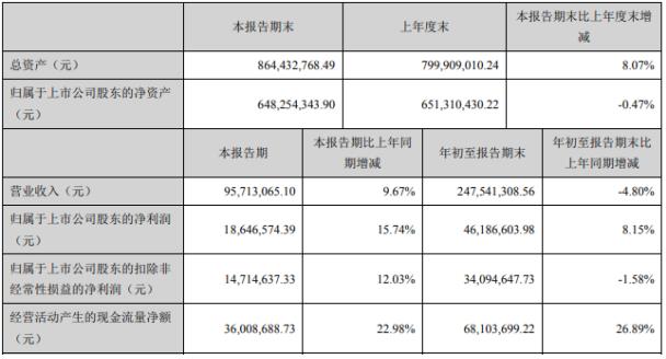 伟隆股份2020年前三季度净利4618.66万 同比增长8.15%