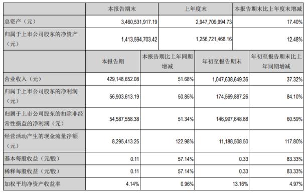长沙长高集团今年前三季度净利1.75亿增长84.1%